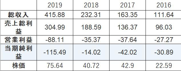 JustEATの売り上げと株価の推移